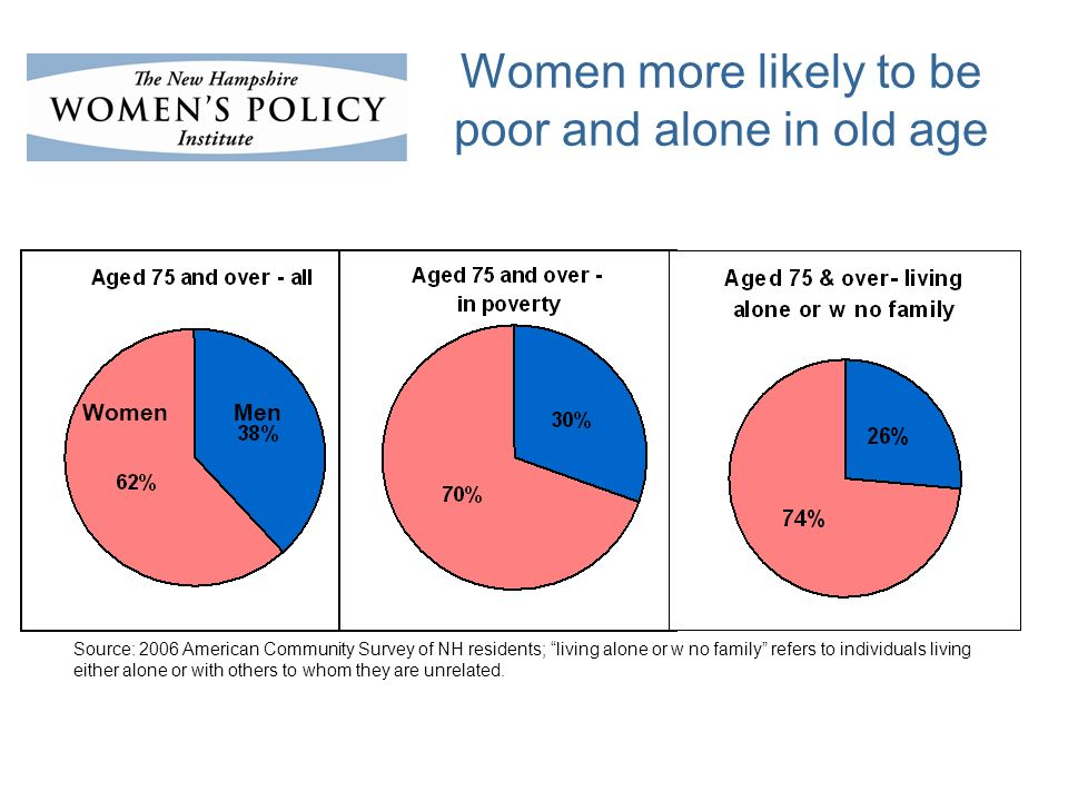 Women more likely to be poor and alone in old age Source: 2006 American Community Survey of NH residents; living alone or w no family refers to individuals living either alone or with others to whom they are unrelated.