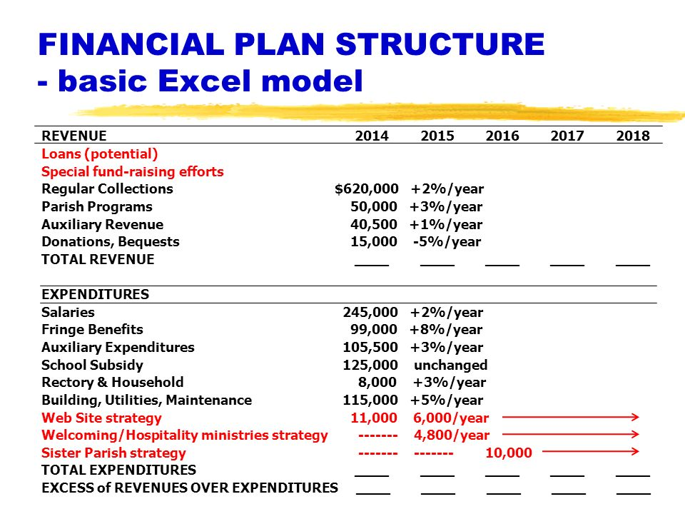 FINANCIAL PLAN STRUCTURE - basic Excel model REVENUE 2014 2015 2016 2017 2018 Loans (potential) Special fund-raising efforts Regular Collections $620,