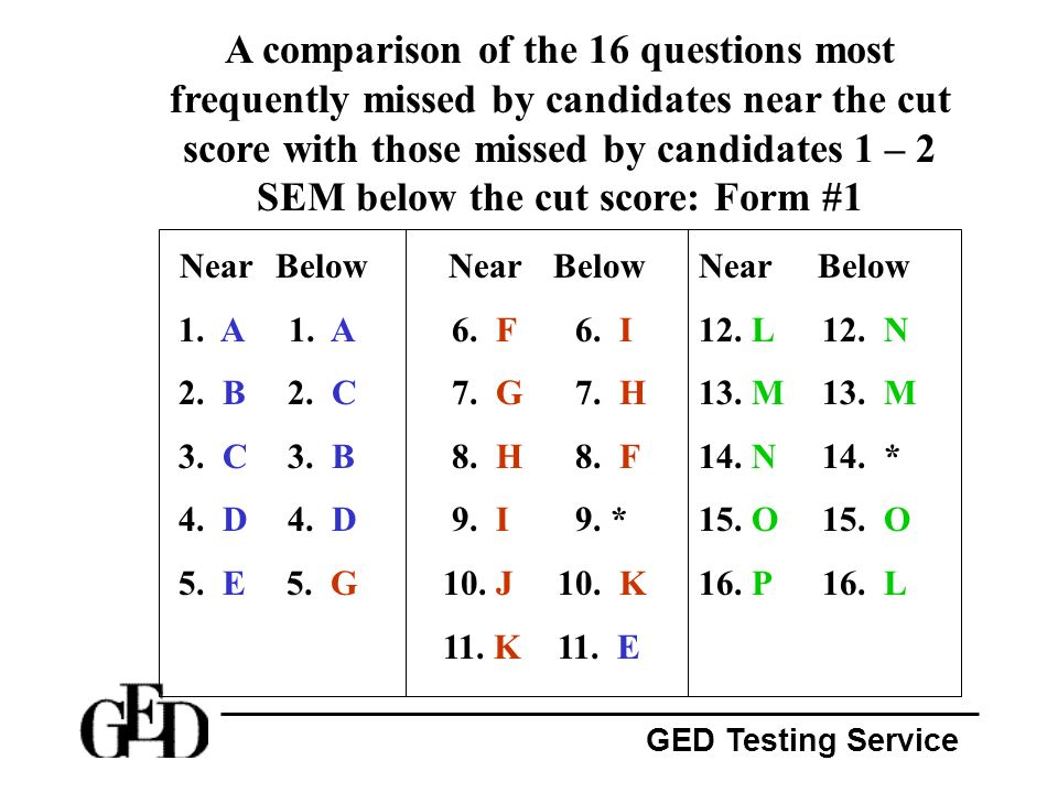 Point of GED testing scores?