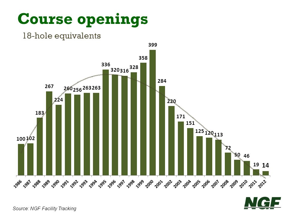Source: NGF Facility Tracking Course openings 18-hole equivalents