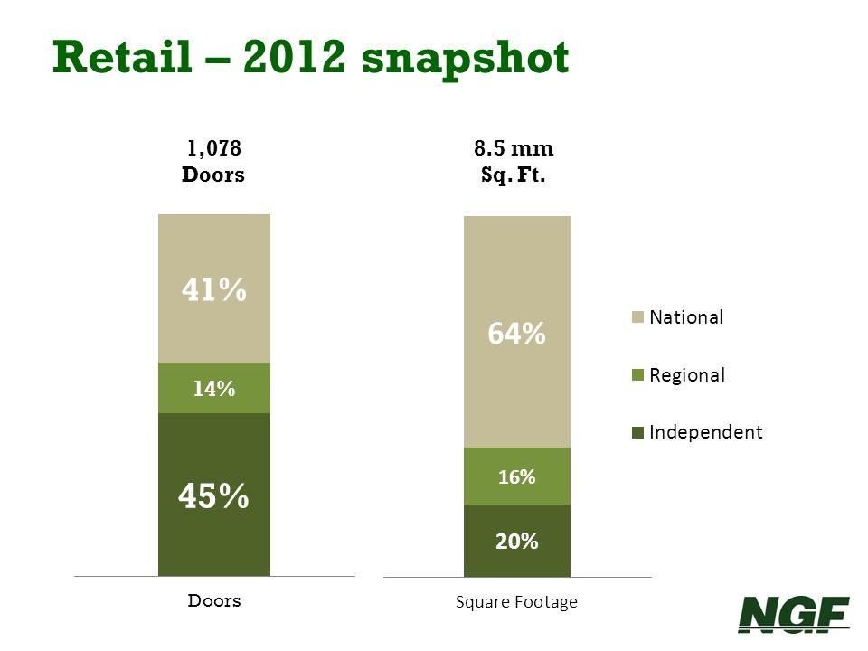 Retail – 2012 snapshot 1,078 Doors 8.5 mm Sq. Ft.