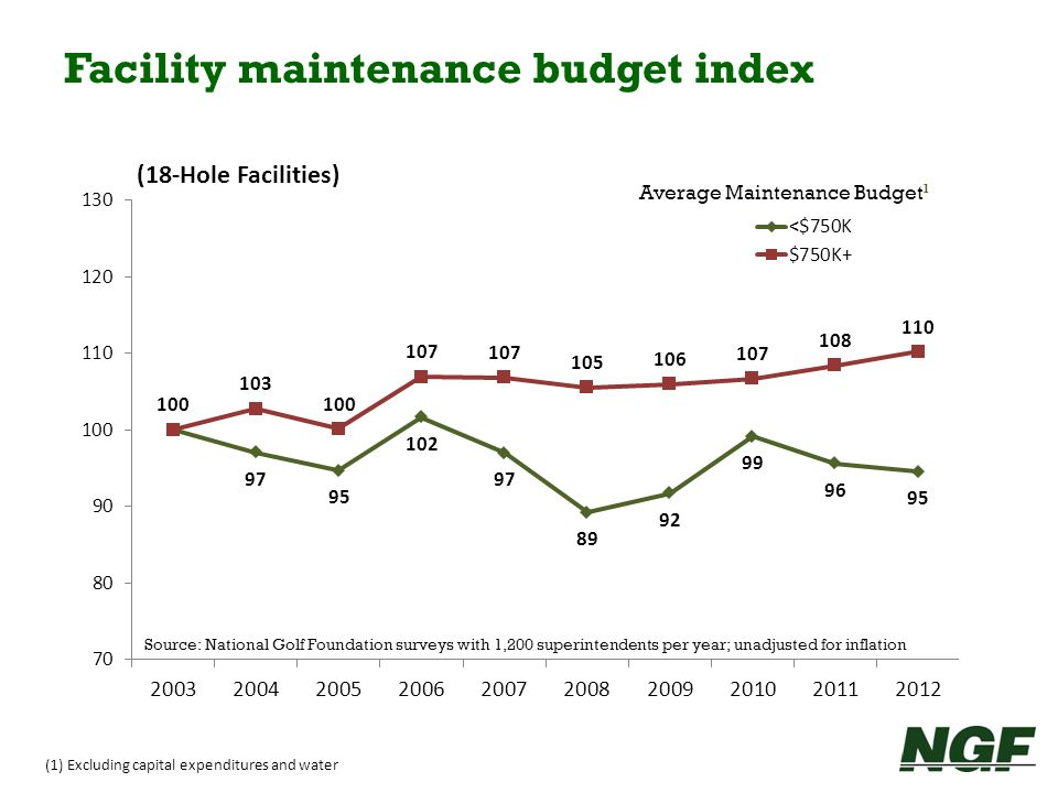 (1) Excluding capital expenditures and water Facility maintenance budget index