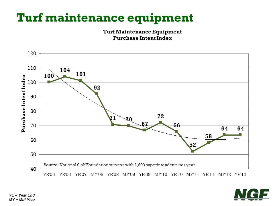 YE = Year End MY = Mid Year Turf maintenance equipment