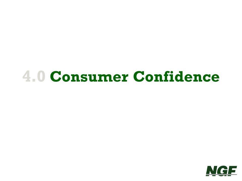 4.0 Consumer Confidence