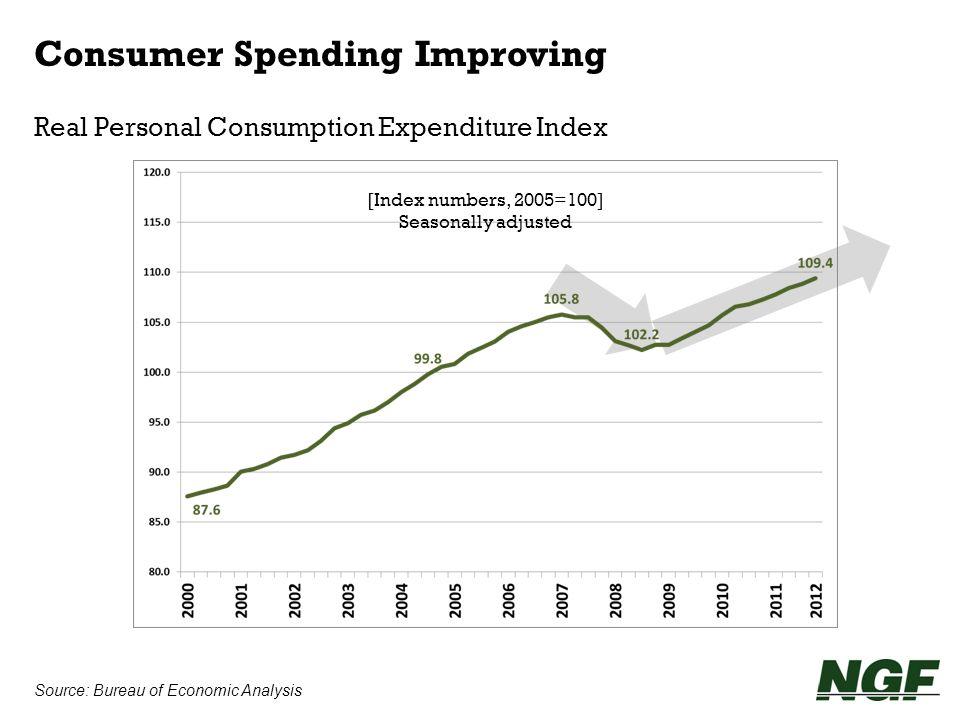 Source: Bureau of Economic Analysis Consumer Spending Improving Real Personal Consumption Expenditure Index [Index numbers, 2005=100] Seasonally adjus