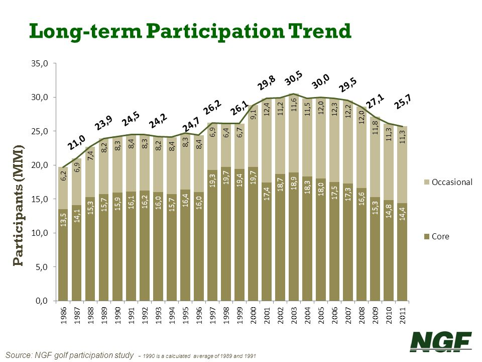 Participants (MM) Source: NGF golf participation study - 1990 is a calculated average of 1989 and 1991 Long-term Participation Trend