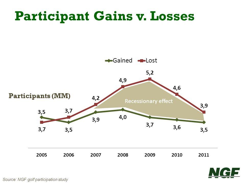 Source: NGF golf participation study Participants (MM) Recessionary effect Participant Gains v. Losses