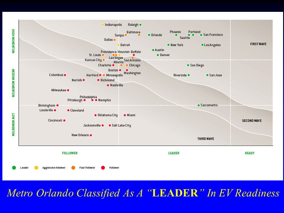 Metro Orlando Classified As A LEADER In EV Readiness