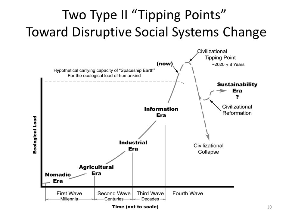 Two Type II Tipping Points Toward Disruptive Social Systems Change 10