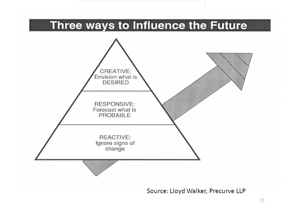 Source Source: Lloyd Walker, Precurve LLP 3 Ways to Influence 15