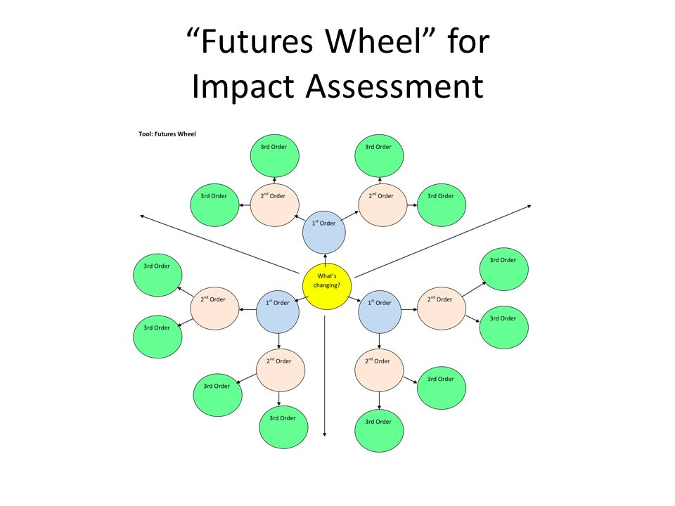 Futures Wheel for Impact Assessment