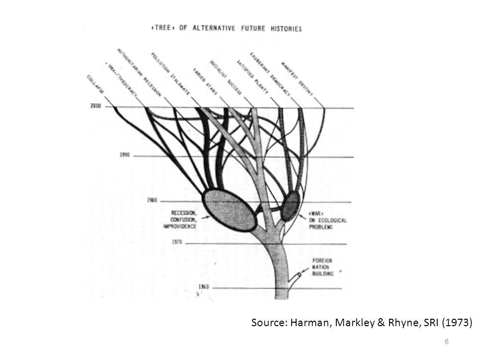 Source: Harman, Markley & Rhyne, SRI (1973) 6