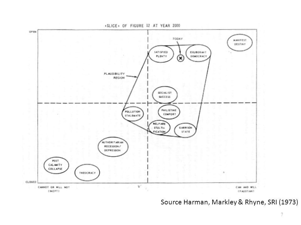 Source Harman, Markley & Rhyne, SRI (1973) 7