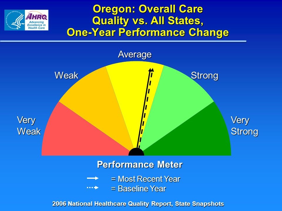 Oregon: Overall Care Quality vs. All States, One-Year Performance Change = Most Recent Year = Baseline Year Performance Meter Very Weak Weak Average S