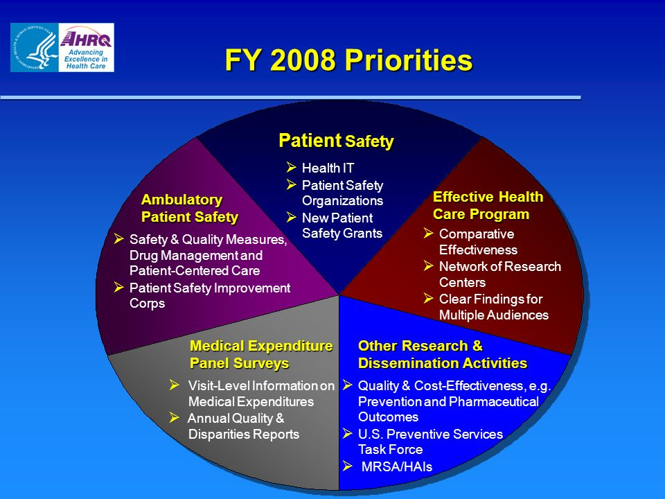 FY 2008 Priorities Effective Health Care Program Medical Expenditure Panel Surveys Ambulatory Patient Safety Patient Safety Patient Safety Health IT P