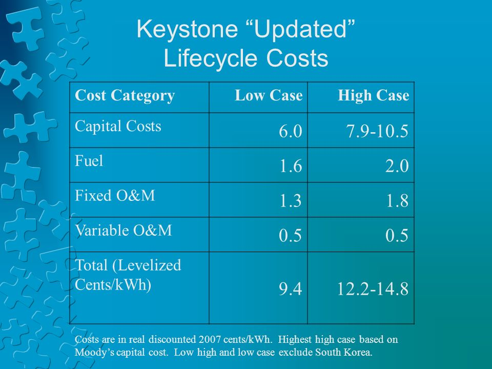 Keystone Updated Lifecycle Costs Cost CategoryLow CaseHigh Case Capital Costs 6.07.9-10.5 Fuel 1.62.0 Fixed O&M 1.31.8 Variable O&M 0.5 Total (Levelized Cents/kWh) 9.412.2-14.8 Costs are in real discounted 2007 cents/kWh.