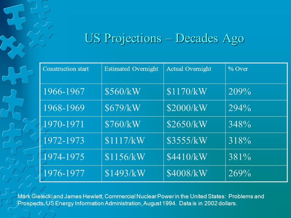 US Projections – Decades Ago Construction startEstimated OvernightActual Overnight% Over 1966-1967$560/kW$1170/kW209% 1968-1969$679/kW$2000/kW294% 1970-1971$760/kW$2650/kW348% 1972-1973$1117/kW$3555/kW318% 1974-1975$1156/kW$4410/kW381% 1976-1977$1493/kW$4008/kW269% Mark Gielecki and James Hewlett, Commercial Nuclear Power in the United States: Problems and Prospects, US Energy Information Administration, August 1994.
