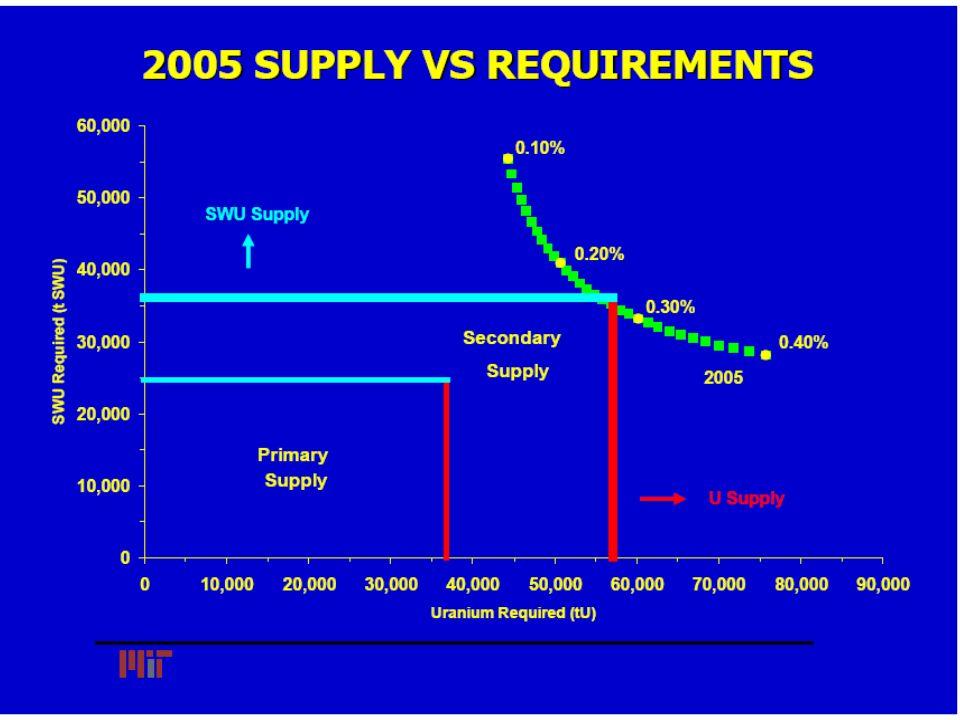 Tom Neff (MIT), Uranium and Enrichment: Enough Fuel for the Nuclear Renaissance?, December 2006.