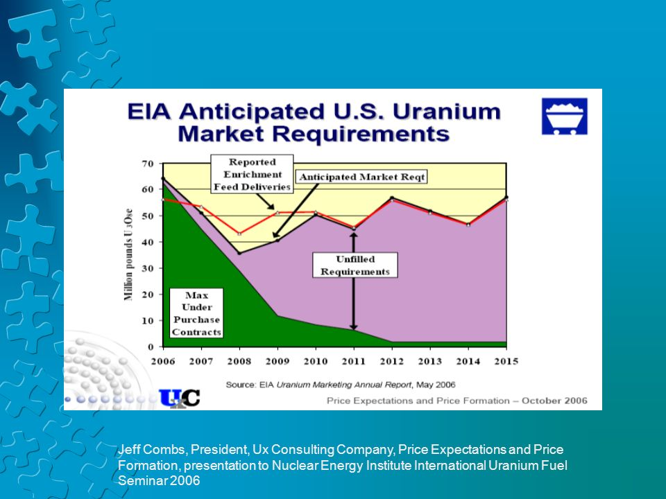Jeff Combs, President, Ux Consulting Company, Price Expectations and Price Formation, presentation to Nuclear Energy Institute International Uranium F