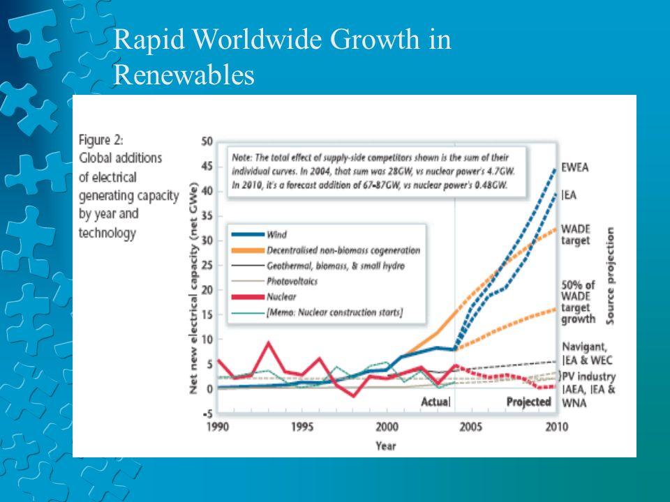 Rapid Worldwide Growth in Renewables