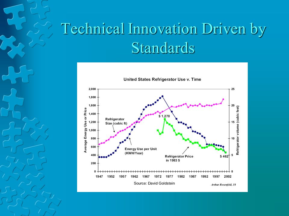 Technical Innovation Driven by Standards