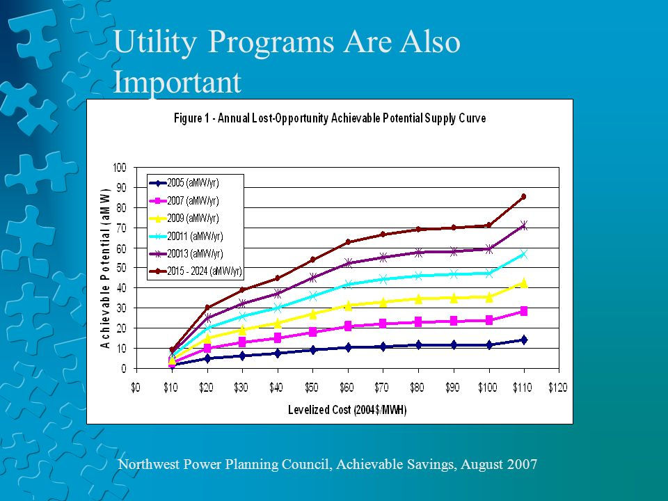 Northwest Power Planning Council, Achievable Savings, August 2007 Utility Programs Are Also Important