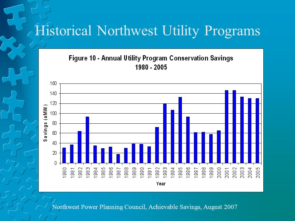 Historical Northwest Utility Programs Northwest Power Planning Council, Achievable Savings, August 2007