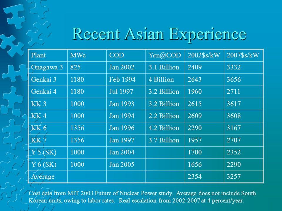 Recent Asian Experience PlantMWeCODYen@COD2002$s/kW2007$s/kW Onagawa 3825Jan 20023.1 Billion24093332 Genkai 31180Feb 19944 Billion26433656 Genkai 4118