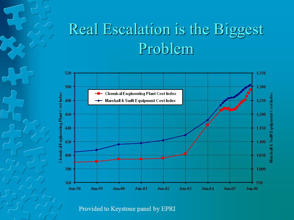 Real Escalation is the Biggest Problem Provided to Keystone panel by EPRI