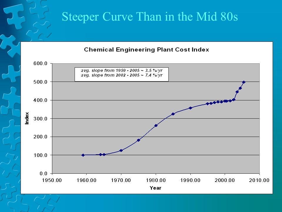 Steeper Curve Than in the Mid 80s