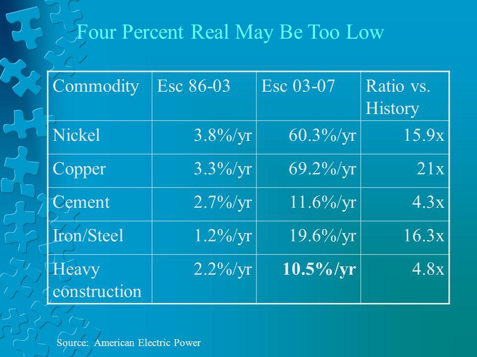 CommodityEsc 86-03Esc 03-07Ratio vs. History Nickel3.8%/yr60.3%/yr15.9x Copper3.3%/yr69.2%/yr21x Cement2.7%/yr11.6%/yr4.3x Iron/Steel1.2%/yr19.6%/yr16