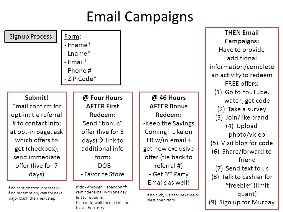 Email Campaigns Signup ProcessForm: - Fname* - Lname* - Email* - Phone # - ZIP Code* Submit.