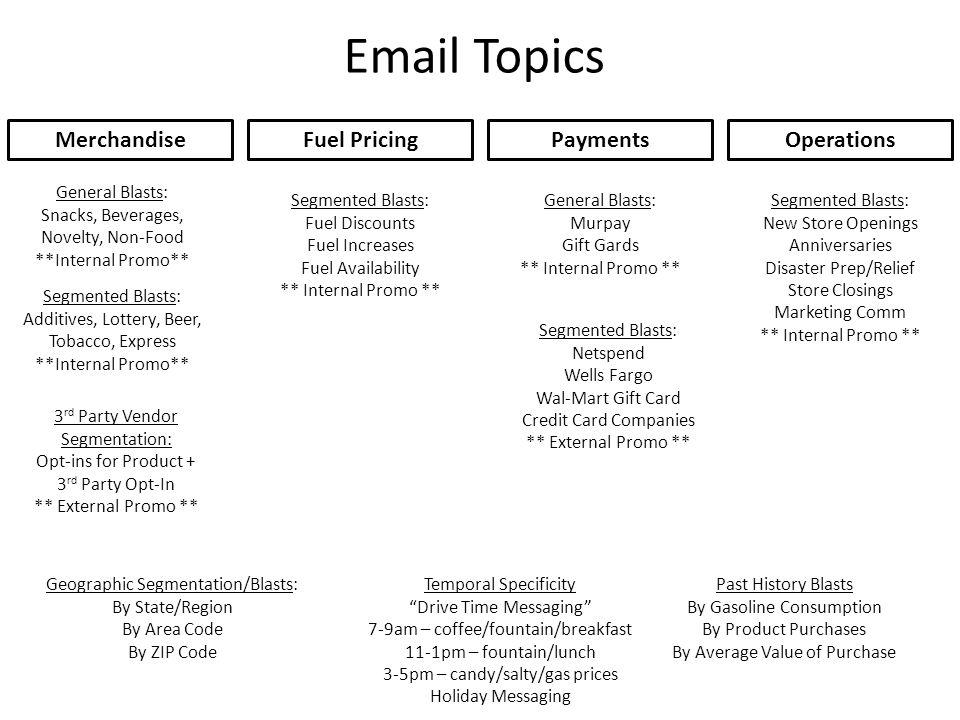 Email Topics MerchandiseFuel PricingPaymentsOperations General Blasts: Snacks, Beverages, Novelty, Non-Food **Internal Promo** Segmented Blasts: Addit