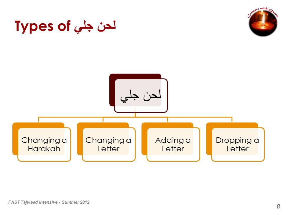9 More Types of لحن جلي لحن جلي Changing Mutaharrik to Sakin Changing Sakin to Mutaharrik Dropping a Shaddah Adding a Shaddah FAST Tajweed Intensive - Summer 2012