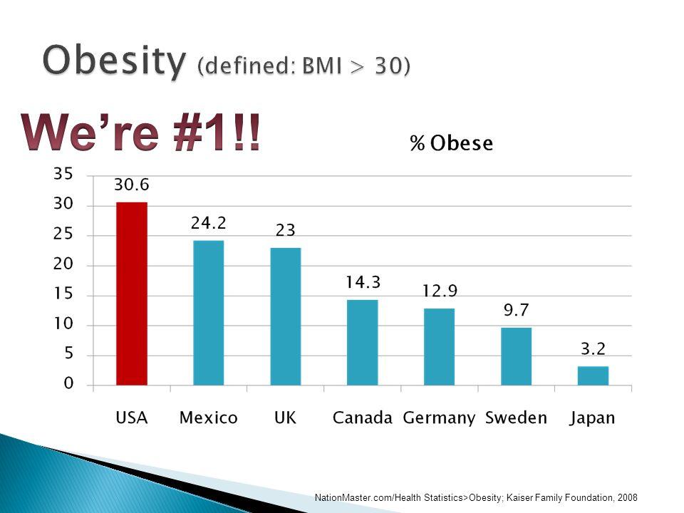 NationMaster.com/Health Statistics>Obesity; Kaiser Family Foundation, 2008