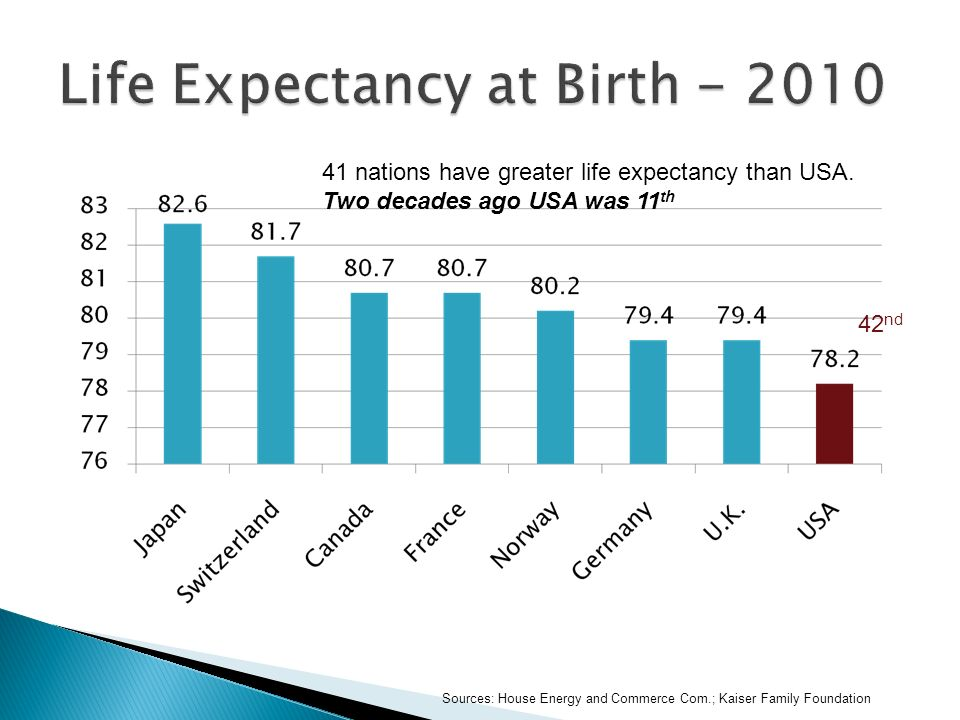 Sources: House Energy and Commerce Com.; Kaiser Family Foundation 41 nations have greater life expectancy than USA.
