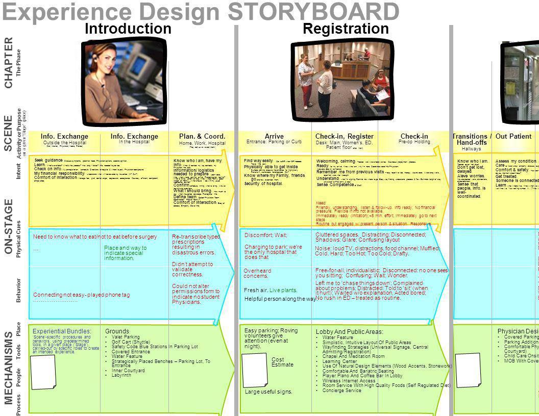 IntroductionRegistrationService EncounterDischargePost-Discharge ArriveRegisterTreatLabDispositionCheck-out Storyboard to understand & design the Stor