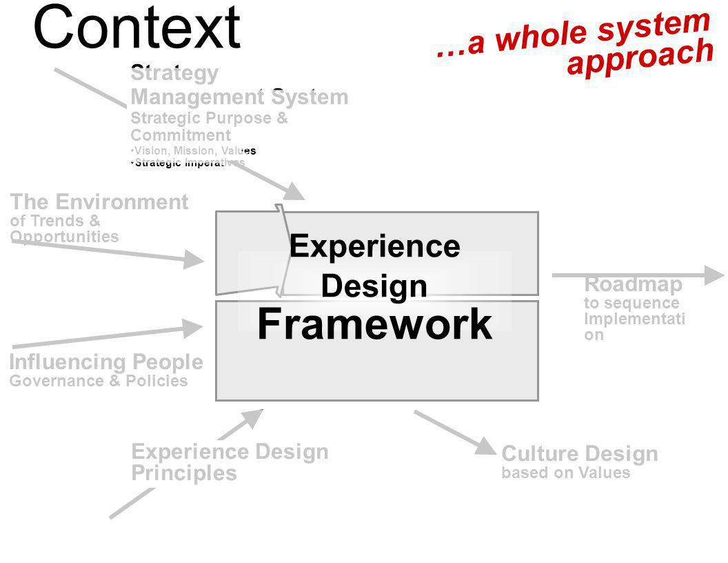 Useful Tools & Systems Transformational Strategies Creating Meaningful Stories Relevant Processes Comfortable Places Engaging People Its About Connect