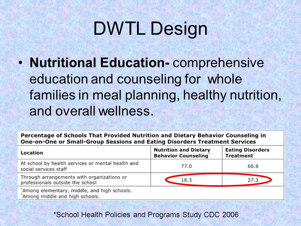 DWTL Design Nutritional Education- comprehensive education and counseling for whole families in meal planning, healthy nutrition, and overall wellness