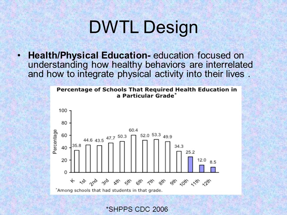 DWTL Design Health/Physical Education- education focused on understanding how healthy behaviors are interrelated and how to integrate physical activit