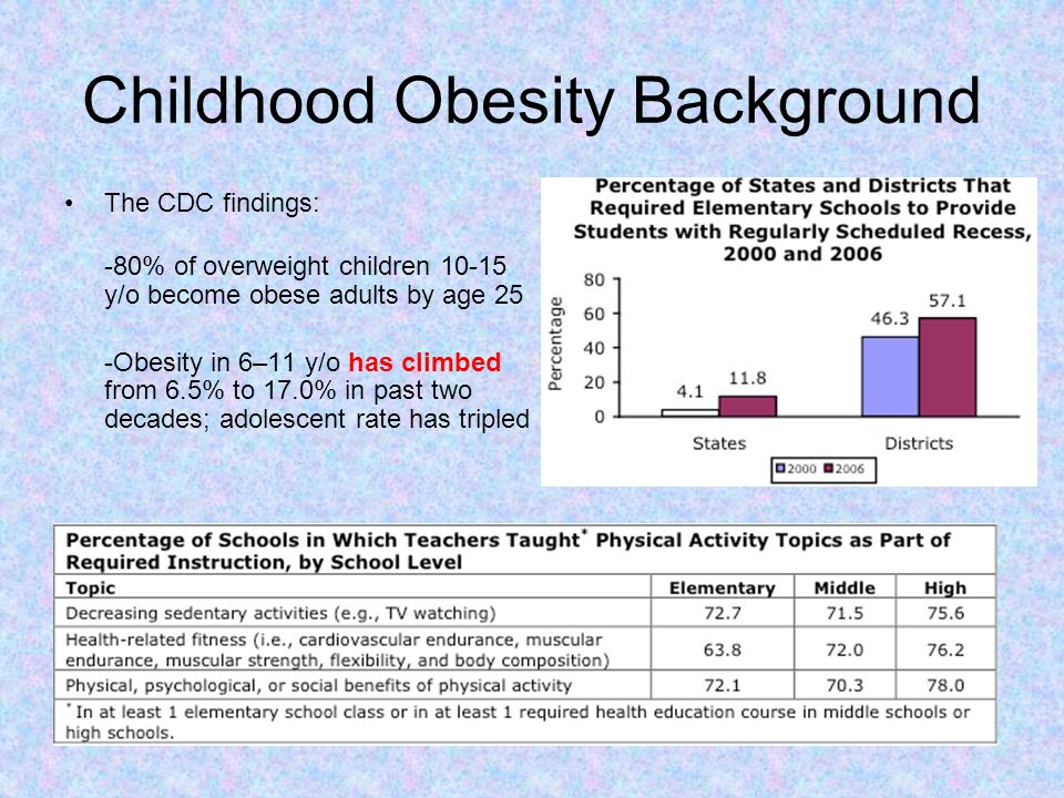 Adolescent Obesity Background 65 % do not meet recommended level of physical activity 46% do not attend physical education classes 35% watched television 3 or more hrs/day *2007 national Youth Risk Behavior Survey