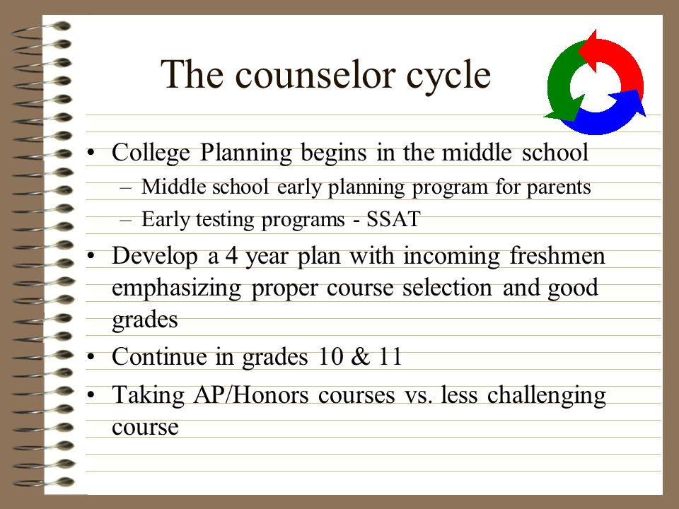The counselor cycle College Planning begins in the middle school –Middle school early planning program for parents –Early testing programs - SSAT Deve