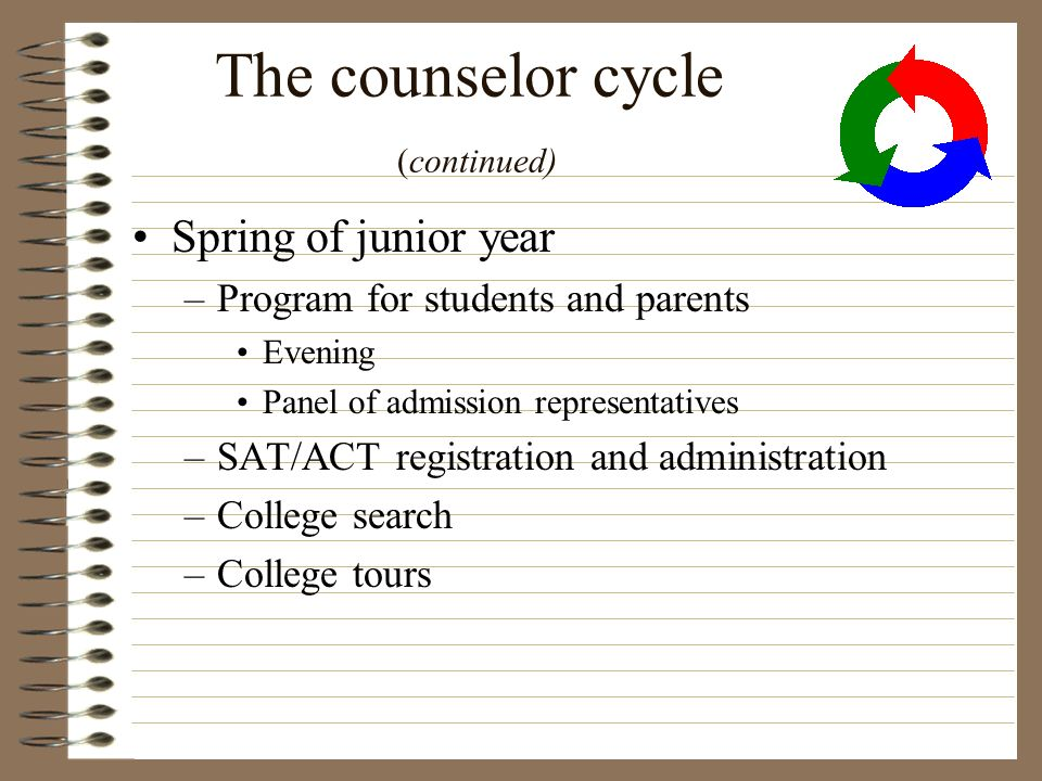 The counselor cycle (continued) Spring of junior year –Program for students and parents Evening Panel of admission representatives –SAT/ACT registrati