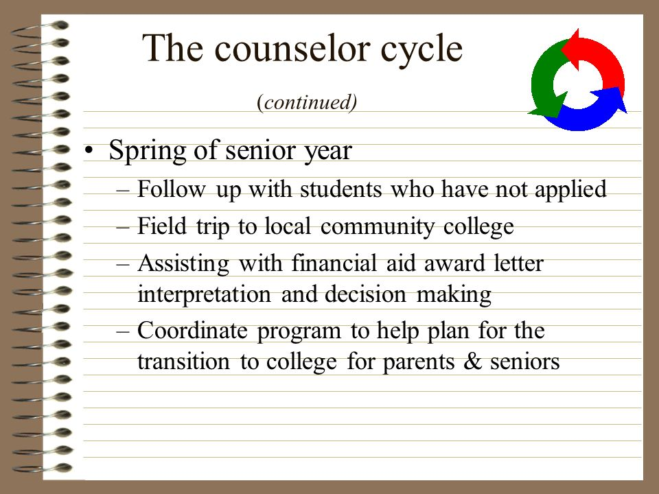 The counselor cycle (continued) Spring of senior year –Follow up with students who have not applied –Field trip to local community college –Assisting