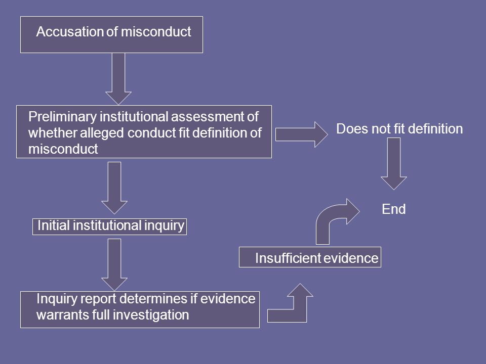 Accusation of misconduct Preliminary institutional assessment of whether alleged conduct fit definition of misconduct Does not fit definition End Initial institutional inquiry Inquiry report determines if evidence warrants full investigation Insufficient evidence