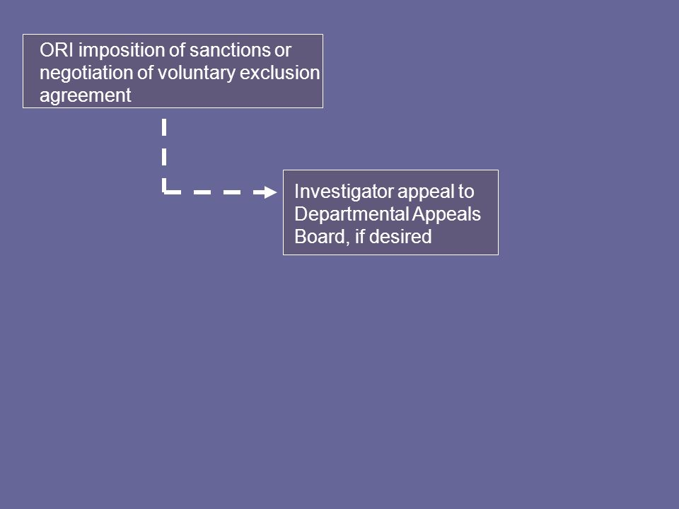 ORI imposition of sanctions or negotiation of voluntary exclusion agreement Investigator appeal to Departmental Appeals Board, if desired