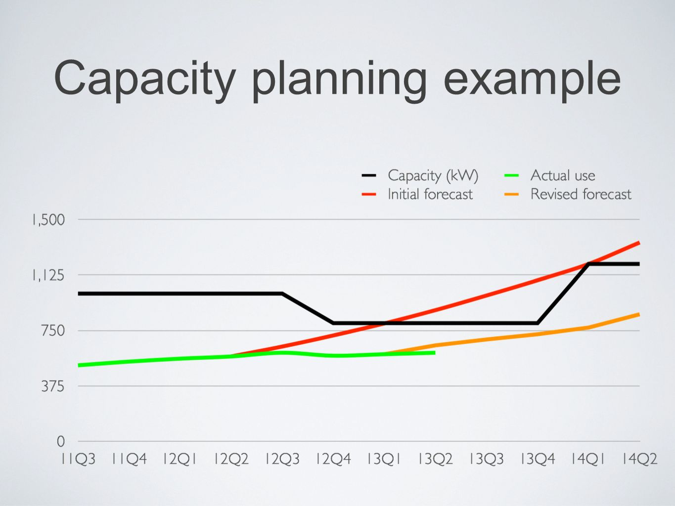 Capacity planning example