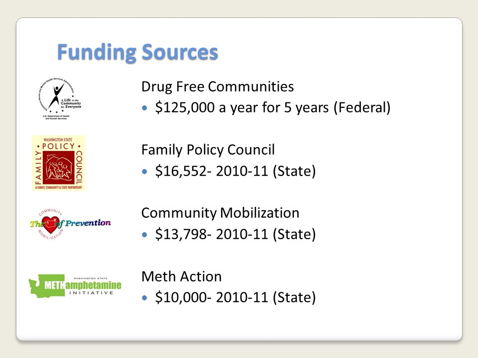 Funding Sources Drug Free Communities $125,000 a year for 5 years (Federal) Family Policy Council $16,552- 2010-11 (State) Community Mobilization $13,798- 2010-11 (State) Meth Action $10,000- 2010-11 (State)
