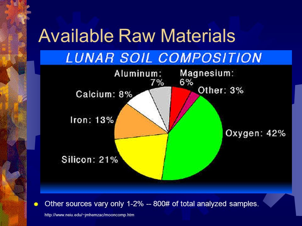 Available Raw Materials Other sources vary only 1-2% -- 800# of total analyzed samples. http://www.neiu.edu/~jmhemzac/mooncomp.htm