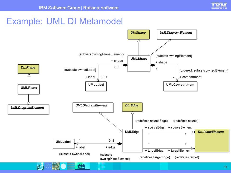 IBM Software Group   Rational software 14 Example: UML DI Metamodel